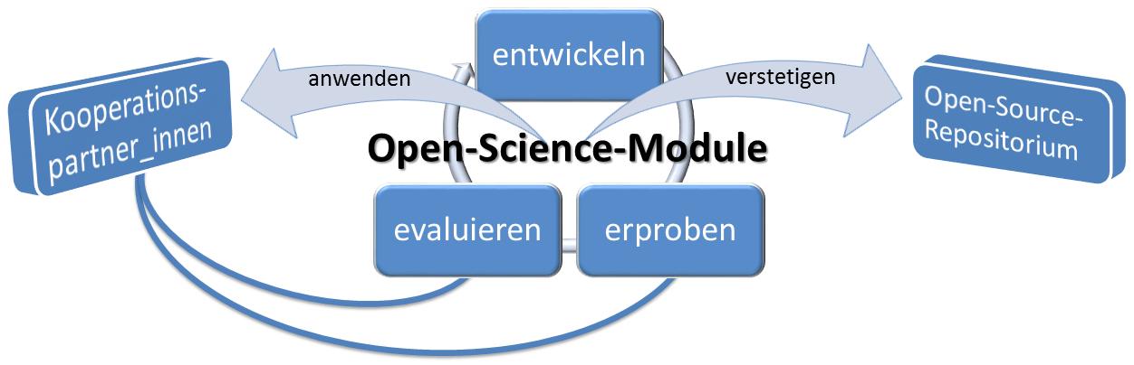 Open-science-module Prozess